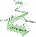 Arrow depicting Landscape Design Process - the process always starts with scattered information that is filtered and analyzed until a solid plan is developed